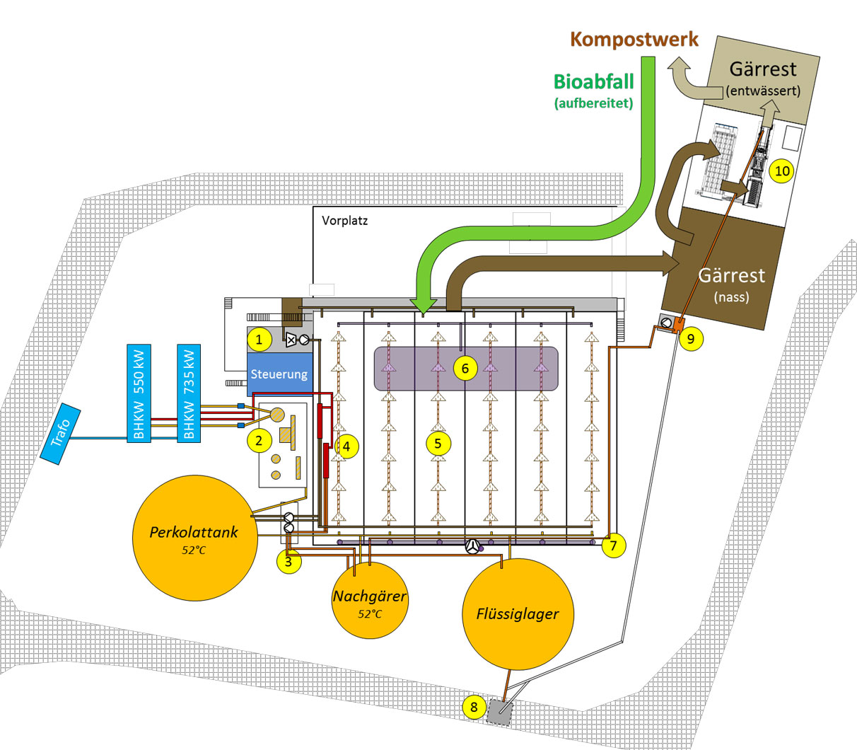 biogasanlage, Kompostwerk mit Biogasanlage für Bioabfälle